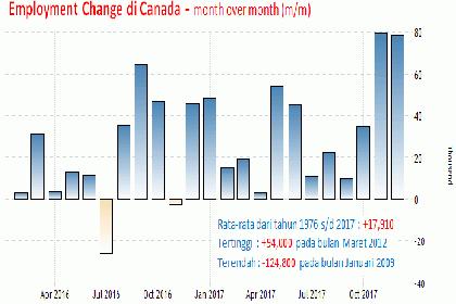 Laporan GDP Inggris, Kanada dan CPI Jerman
