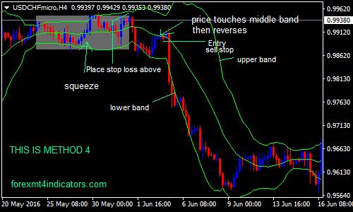 Taktik Trading Forex Periode Panjang