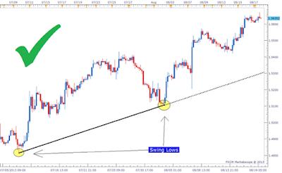 Langkah Menciptakan Trendline Dalam Trading Forex